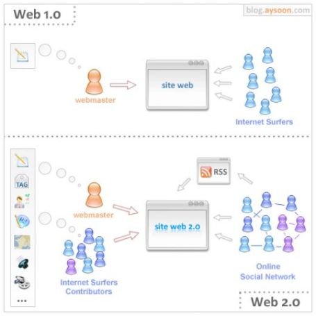 Difference between Web 1.0 and Web 2.0